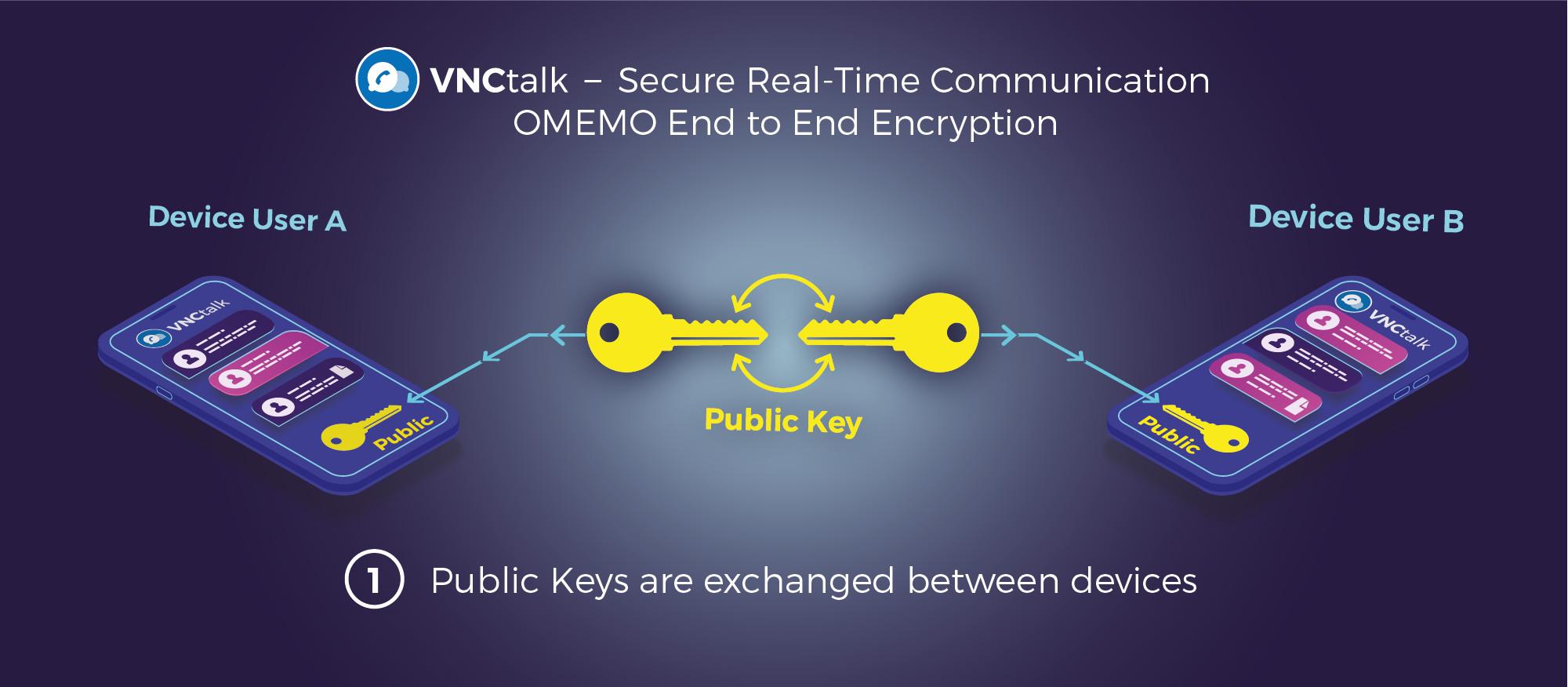 OMEMO Encryption in VNCtalk