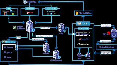 VNCtalk architecture chart
