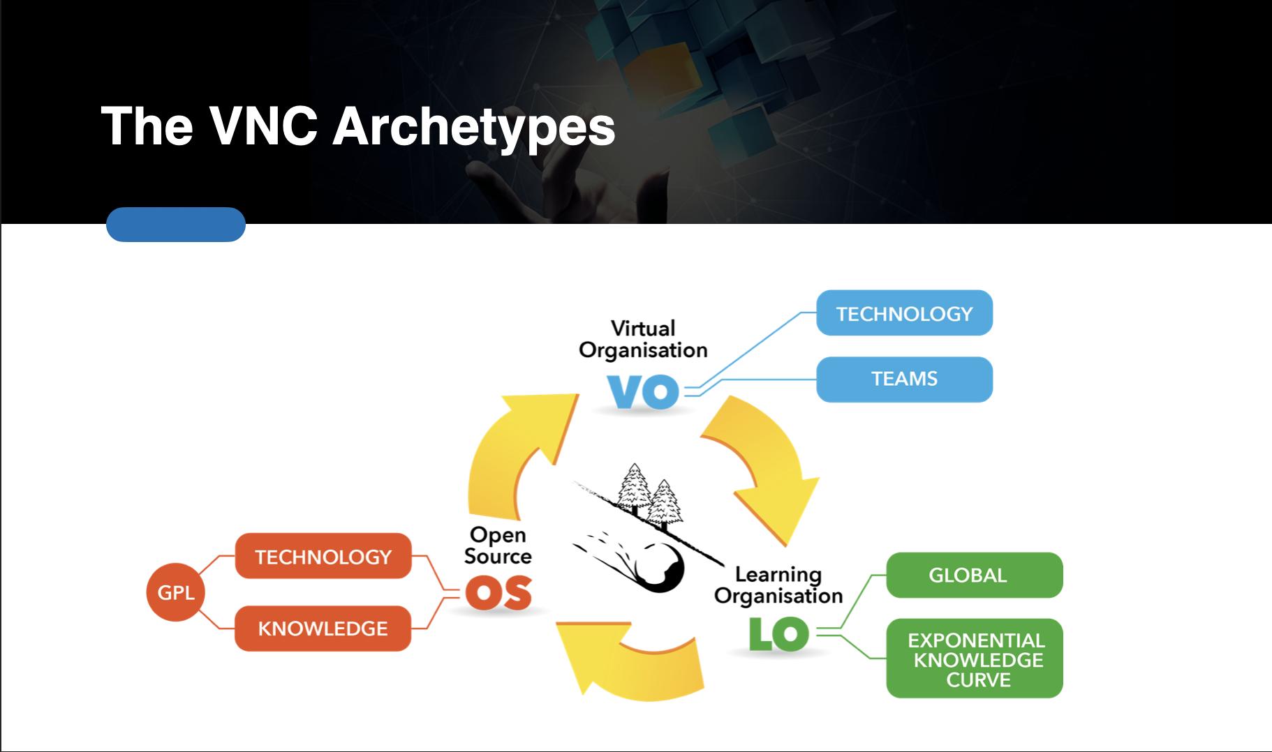 vnc archetypes